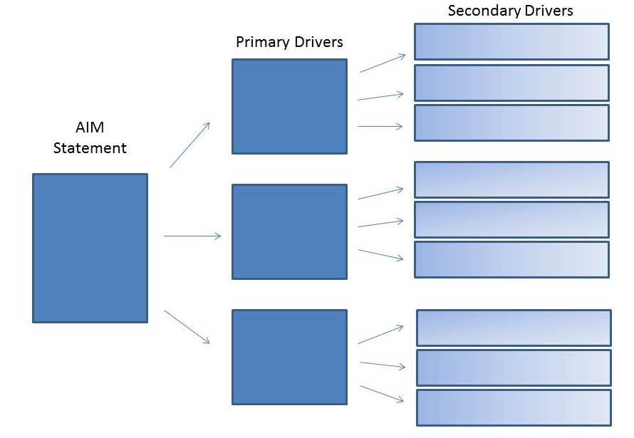 Driver Diagram Flow Chart population health driver diagram used by columbia school of nursing
