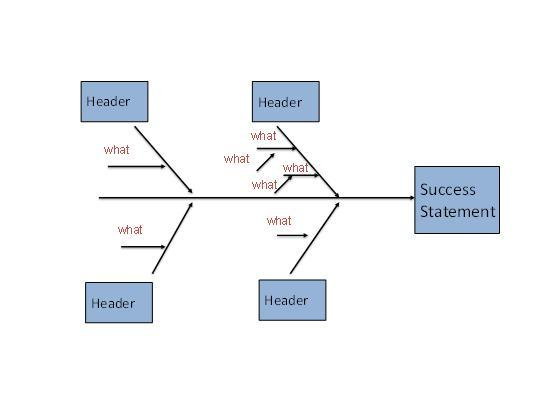 Quality Improvement Is Not Just For Problems Success And Effect Diagram
