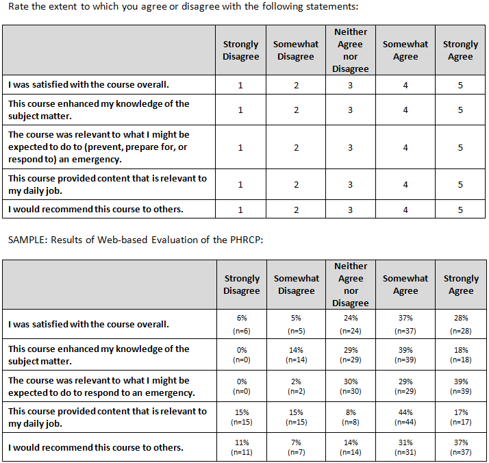 training evaluation form kirkpatrick  Kirkpatrick Level 7 (Reaction) - Core Evaluation Items