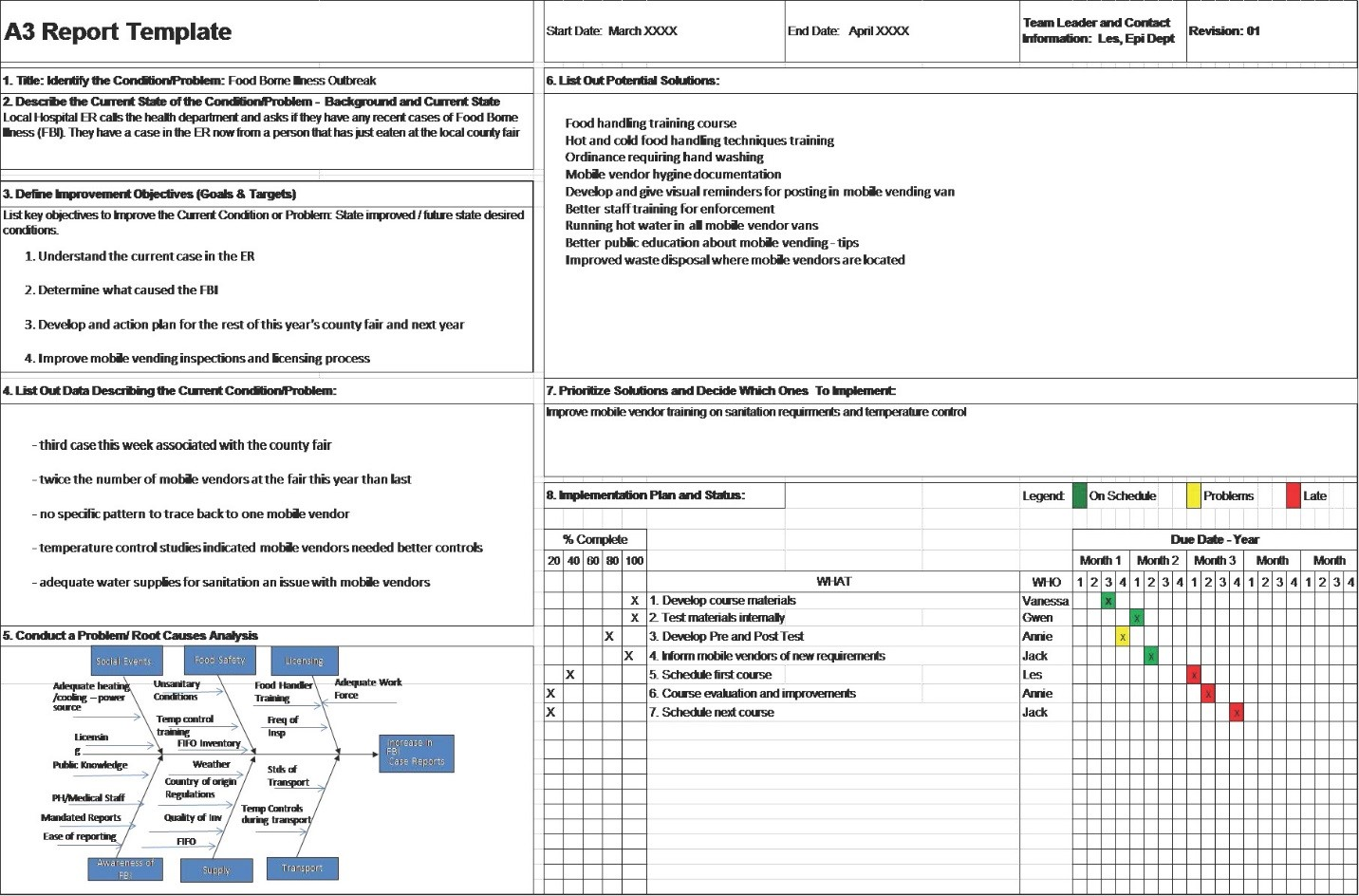 A25 Problem Solving Report For A3 Report Template